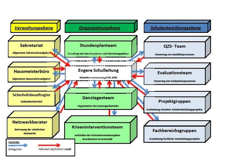 Organigramm der erweiterten Schulleitung der JHS